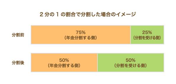 年金分割のイメージ図