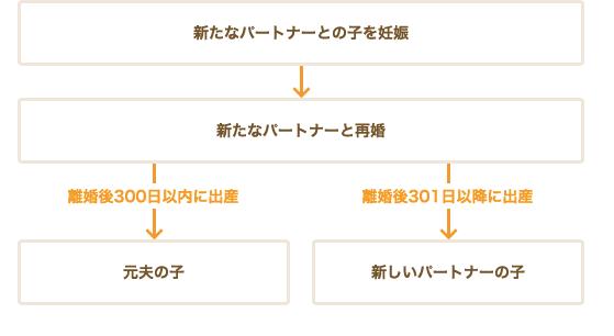 再婚と子供の父親の関係図