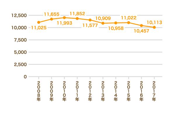 検挙者数の推移