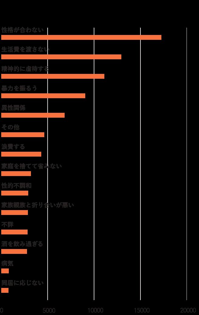 画像:離婚理由ランキング令和元年度の女性版グラフ