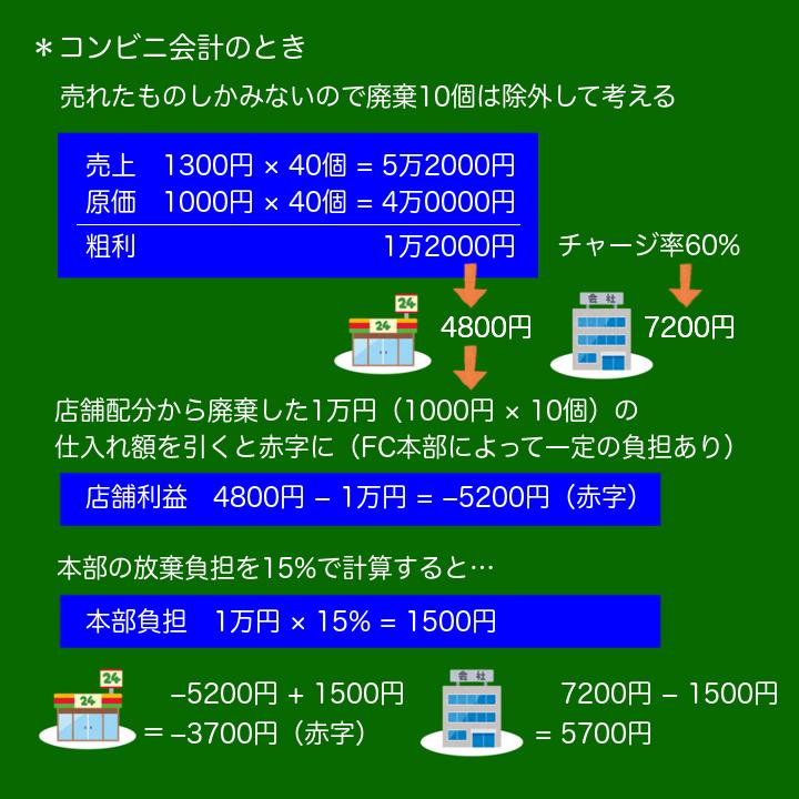 コンビニ会計のイメージ