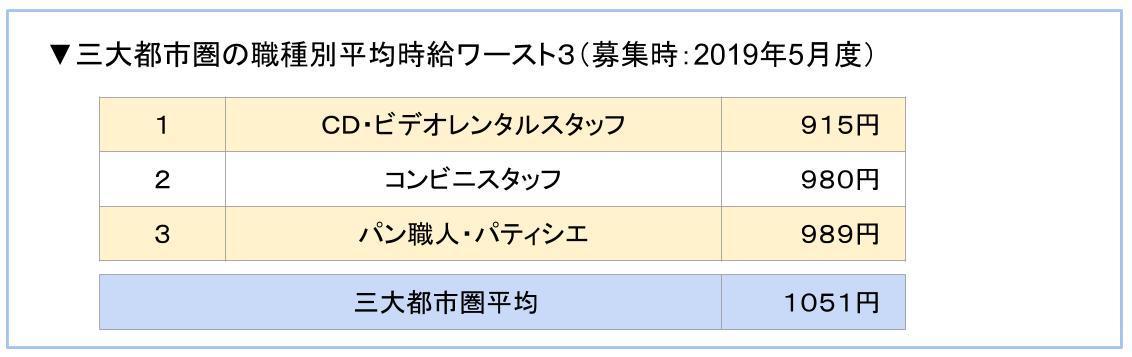 三大都市圏の職種別平均時給ワースト3(募集時:2019年5月度)