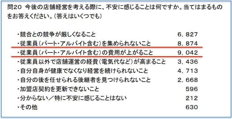 経産省「コンビニ調査 2018 結果」より