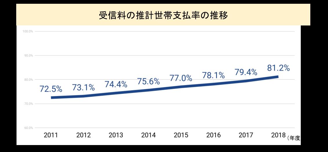 受信料の推計世帯支払率の推移