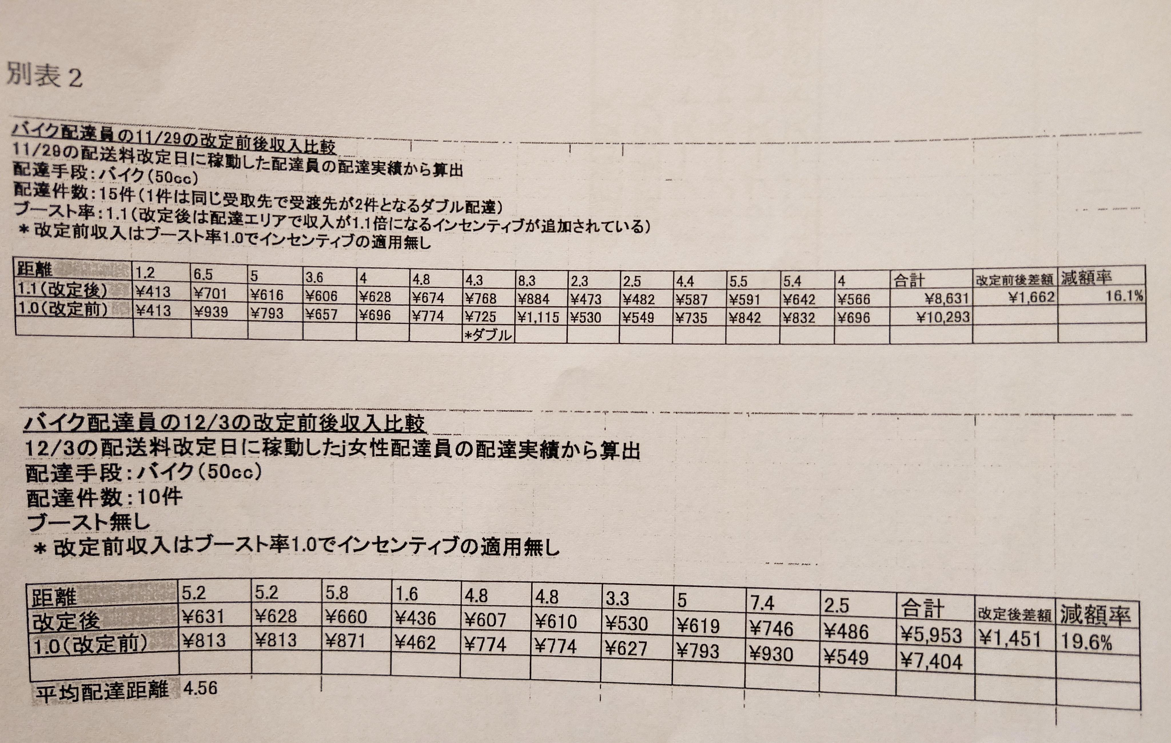報酬改定前後の比較表(ユニオン作成)