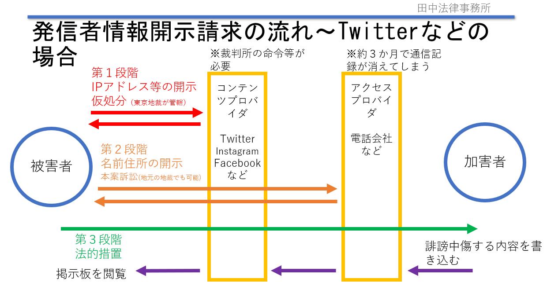 発信者情報開示請求の流れ(田中弁護士作成)