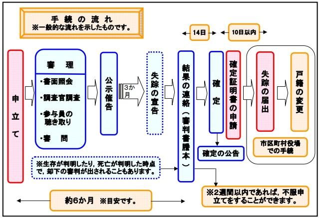 失踪宣告の流れ(裁判所資料より:https://www.courts.go.jp/nagoya-f/vc-files/nagoya-f/file/syouteim-s16qa.H250514.pdf)